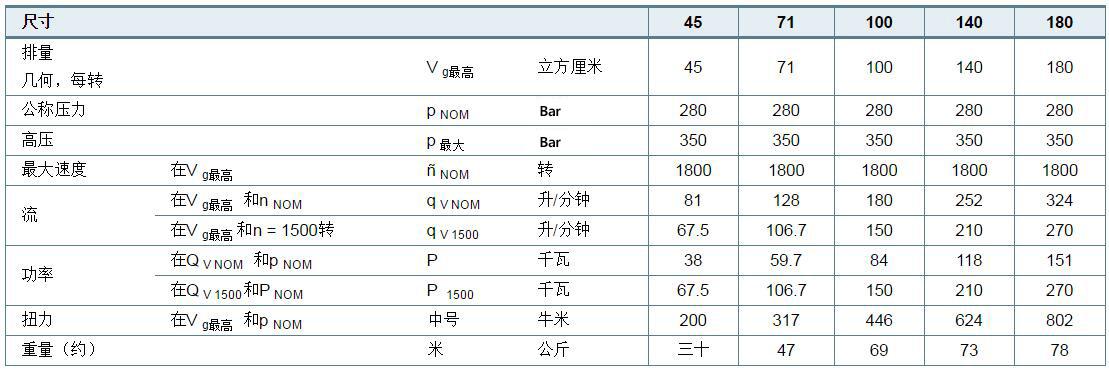 力士乐柱塞泵A10VSO技术参数