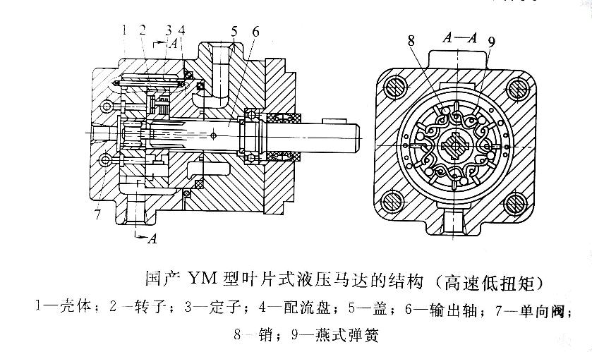 (图五) (2)低速大扭矩叶片马达的结构例图6为YM素型低速大机矩叶片马达的结构例,叶片下端的小弹簧是为了保证良好的启动在能。浮动侧板(配流盘)在高压油的作用下紧贴定子与转子的端面,可获得好的容积效率。该马达广泛应用于各种中高压液压系统,如海船拖网机、船用锚机、绞车、工程机械等。